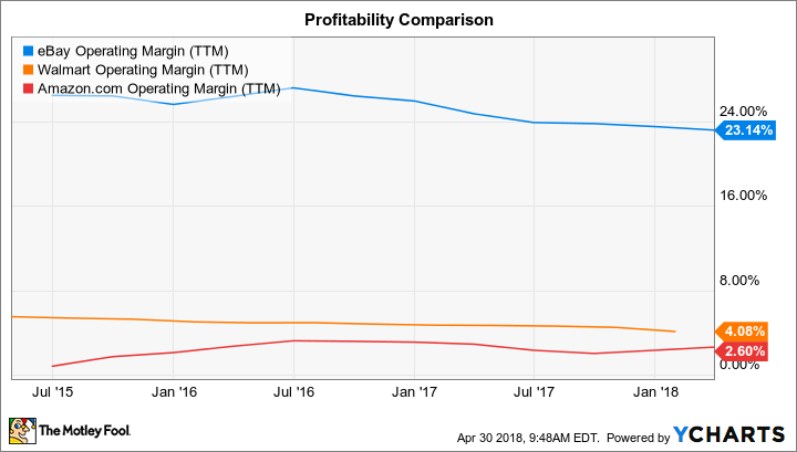 EBAY Operating Margin (TTM) Chart