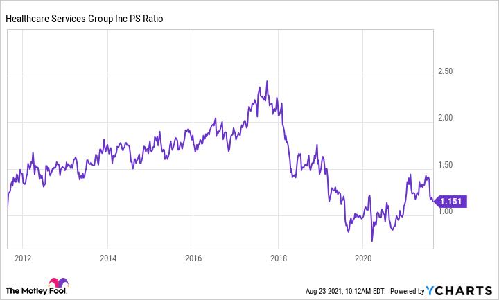 HCSG PS Ratio Chart
