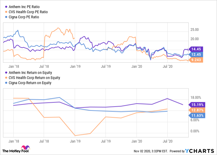 ANTM PE Ratio Chart