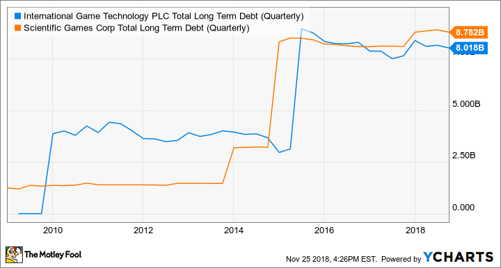 IGT Total Long Term Debt (Quarterly) Chart