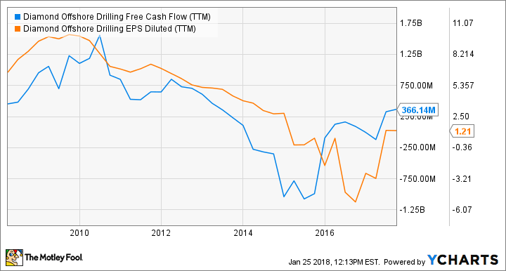 DO Free Cash Flow (TTM) Chart