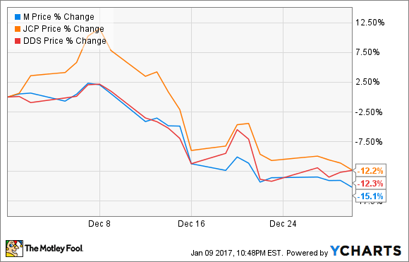 Why Shares Of Macys Jc Penney And Dillards Crashed In December
