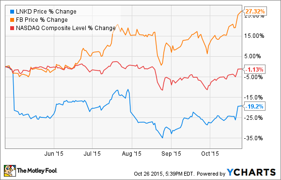 Better Buy Today: Facebook Inc  vs  LinkedIn Corp  -- The Motley Fool