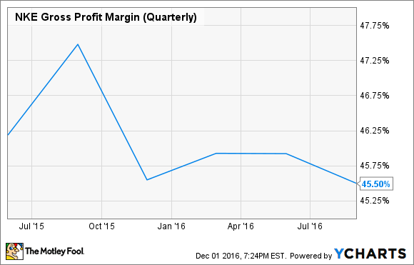 NKE Gross Profit Margin (Quarterly) Chart