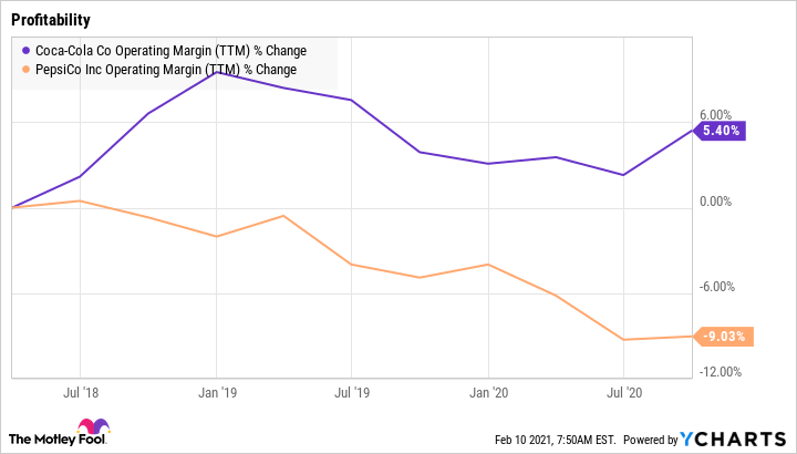 KO Operating Margin (TTM) Chart