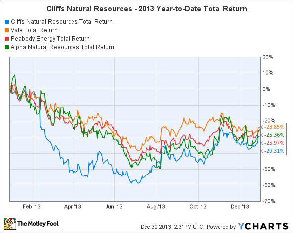 CLF Total Return Price Chart