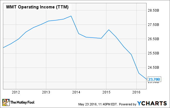 WMT Operating Income (TTM) Chart