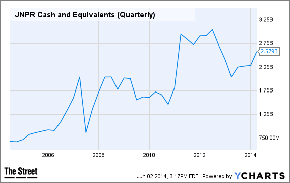 JNPR Cash and Equivalents (Quarterly) Chart