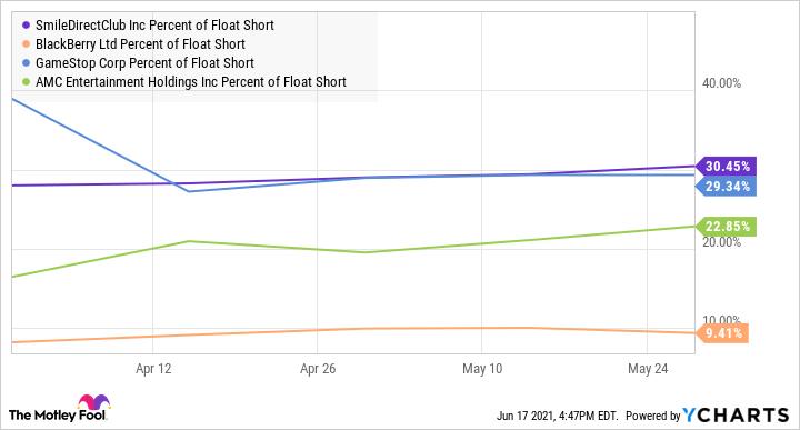 SDC Percent of Float Short Chart