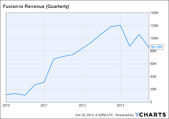 FIO Revenue (Quarterly) Chart