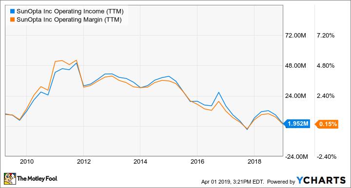 STKL Operating Income (TTM) Chart