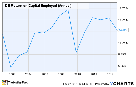 DE Return on Capital Employed (Annual) Chart