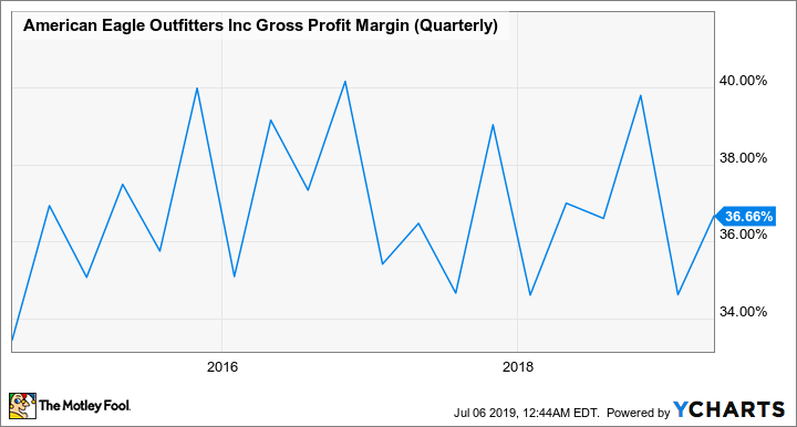 AEO Gross Profit Margin (Quarterly) Chart