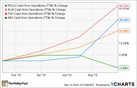 RGLD Cash from Operations (TTM) Chart