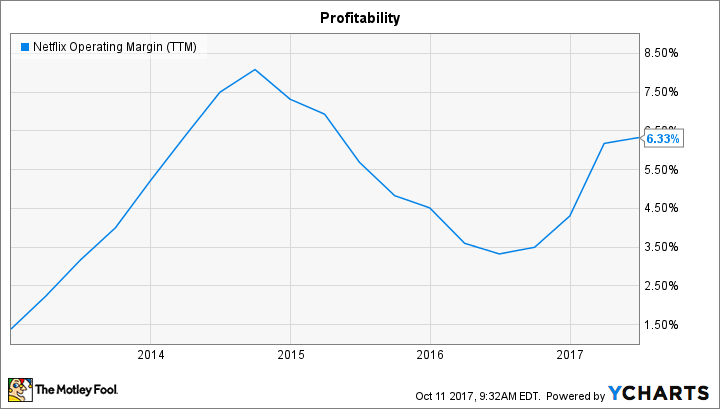 NFLX Operating Margin (TTM) Chart