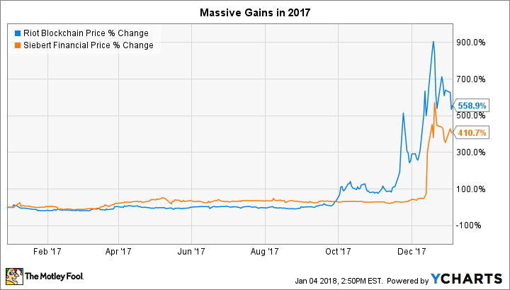 These 2 Blockchain Stocks -- Each Up More Than 400% Last Year -- Are