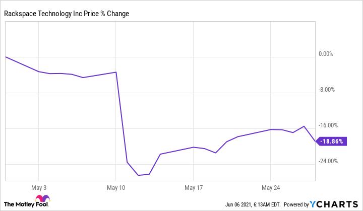 RXT Chart