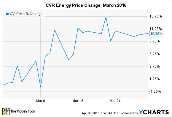 CVI Chart