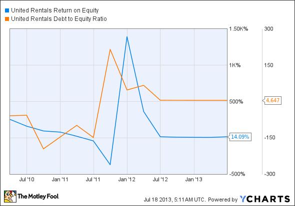 URI Return on Equity Chart