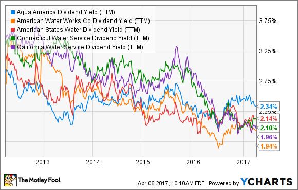 WTR Dividend Yield (TTM) Chart
