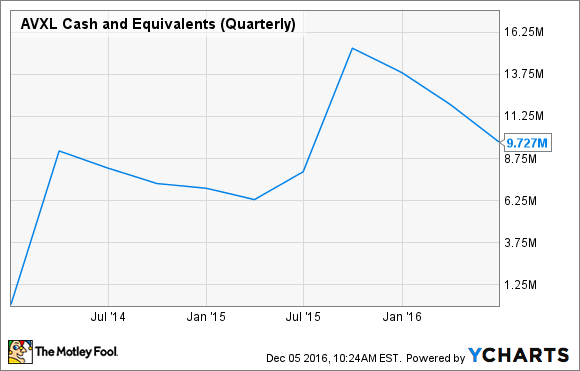 AVXL Cash and Equivalents (Quarterly) Chart