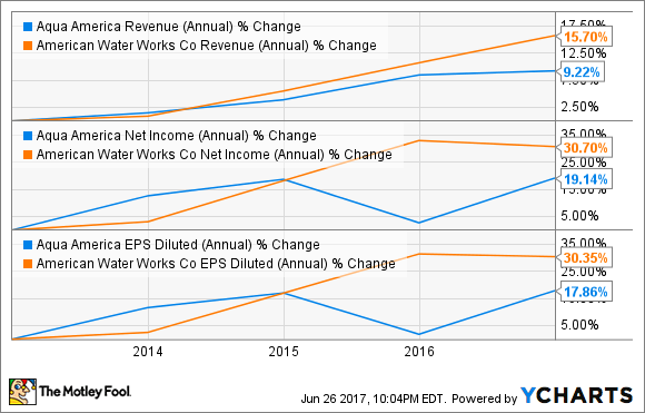 WTR Revenue (Annual) Chart