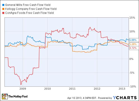 GIS Free Cash Flow Yield Chart