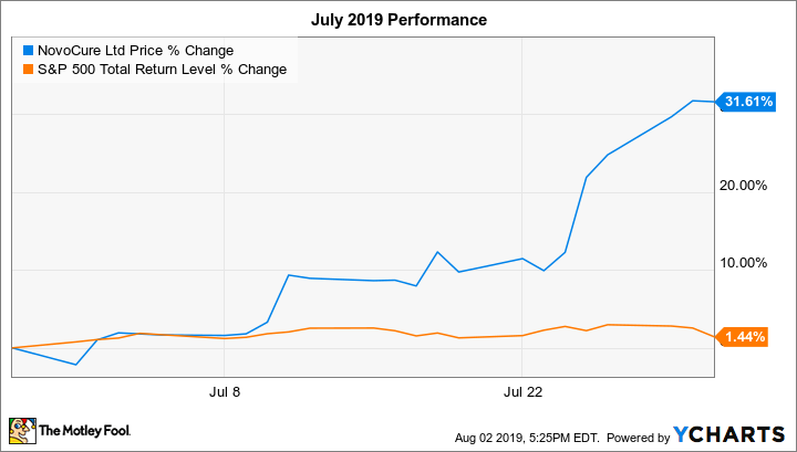 Why Novocure Stock Soared 32 In July The Motley Fool