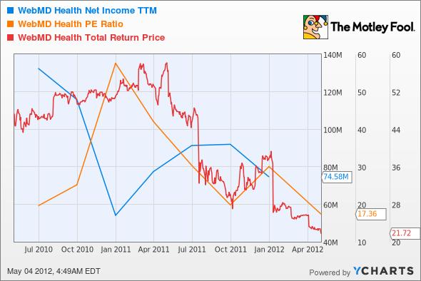 WBMD Net Income TTM Chart