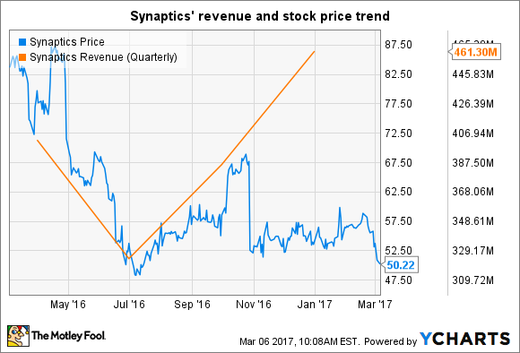 SYNA Chart