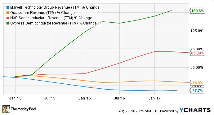MRVL Revenue (TTM) Chart