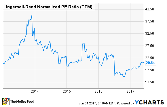 IR Normalized PE Ratio (TTM) Chart