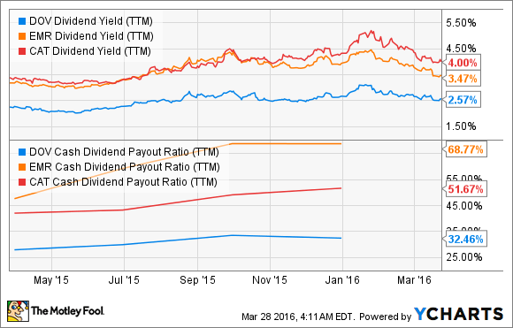 DOV Dividend Yield (TTM) Chart