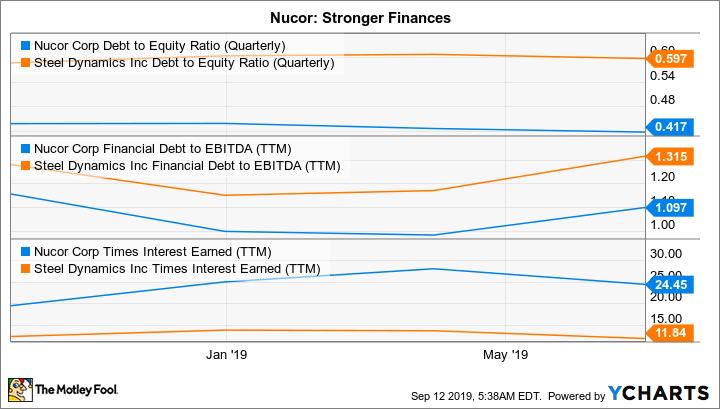 NUE Debt to Equity Ratio (Quarterly) Chart