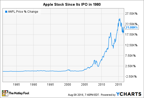Historic Stock Quotes Pleasing Apple's Stock Split History  Nasdaq