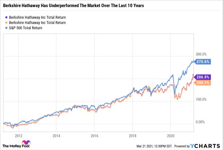 BRK.A Total Return Level Chart