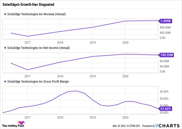 Graphique des revenus SEDG (annuel)