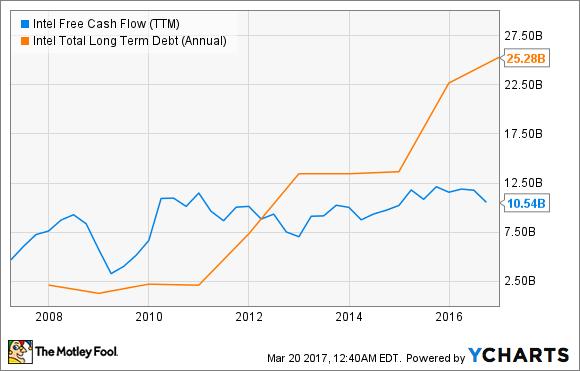 INTC Free Cash Flow (TTM) Chart