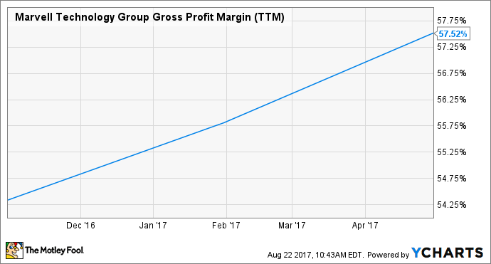 MRVL Gross Profit Margin (TTM) Chart