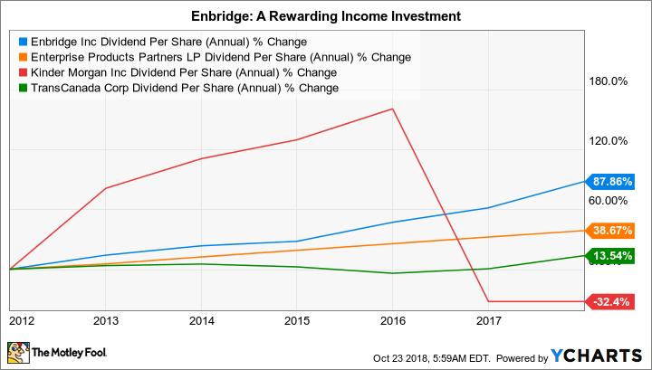 ENB Dividend Per Share (Annual) Chart