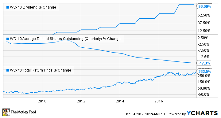 WDFC Dividend Chart
