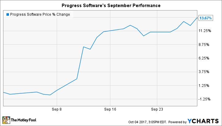 PRGS Chart