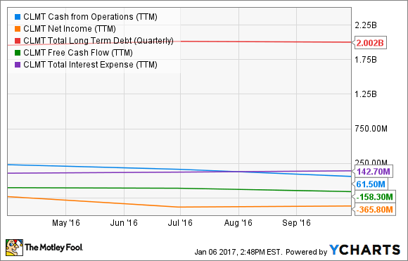 CLMT Cash from Operations (TTM) Chart