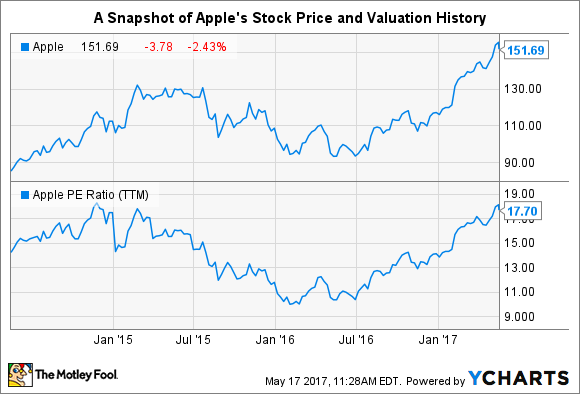Are apples stock buybacks still working for investors the apples buybacks continue ccuart Image collections