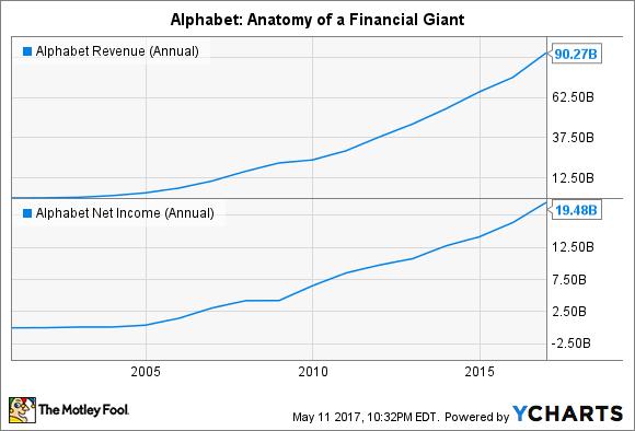 GOOGL Revenue (Annual) Chart
