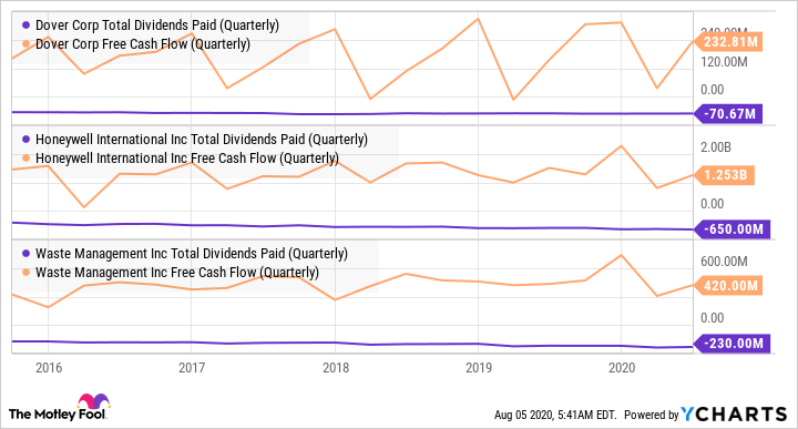 DOV Total Dividends Paid (Quarterly) Chart