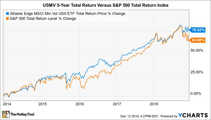 USMV Total Return Price Chart