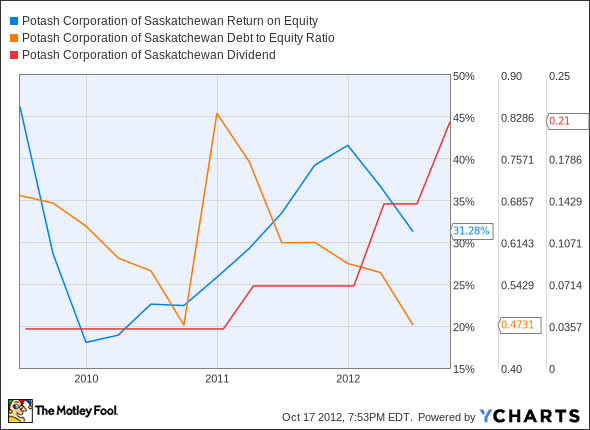 POT Return on Equity Chart