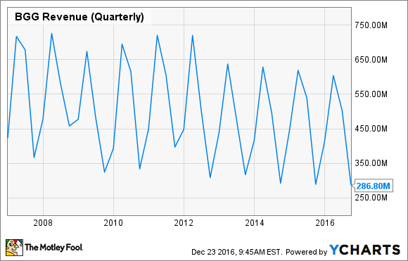 BGG Revenue (Quarterly) Chart