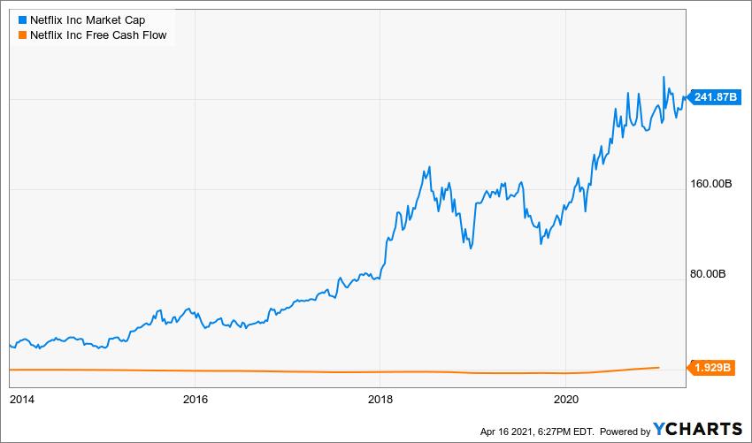 NFLX Market Cap Chart